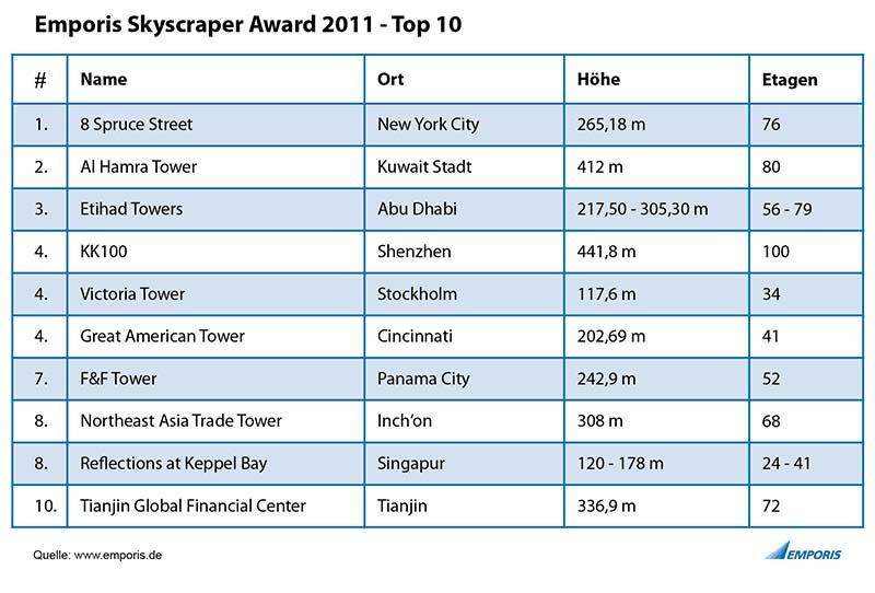 Spruce Street in New York City gewinnt die Verleihung des Architekturpreises für neue Wolkenkratzer. Grafik: Emporis