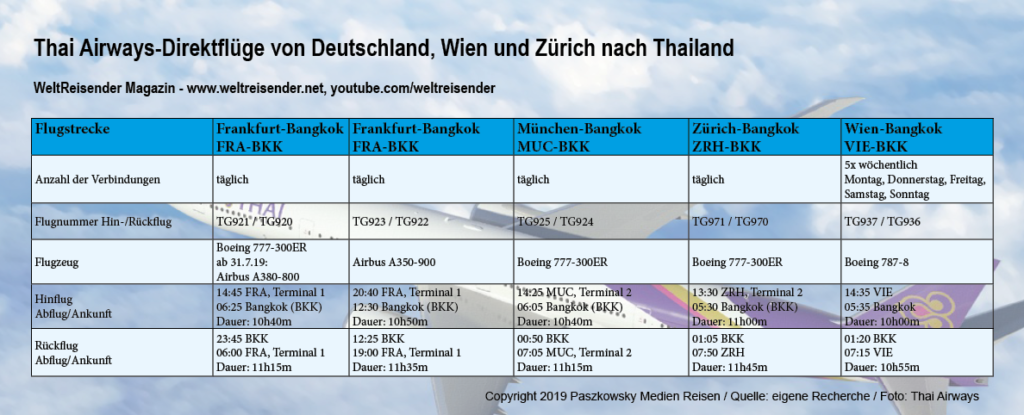 Thai Airways-Direktflüge von Deutschland, Wien und Zürich nach Thailand