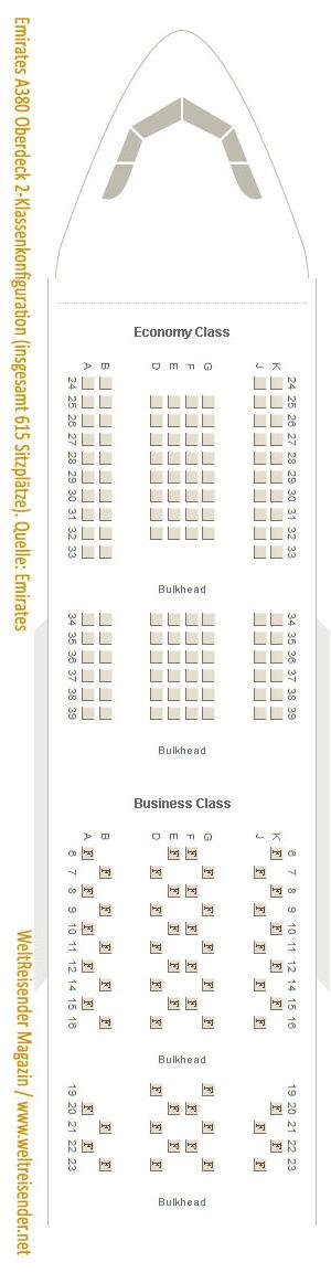 Emirates A380, Zwei-Klassen-Konfiguration, Oberdeck, insgesamt 615 Sitzplätze / Quelle: Emirates / Copyright 2018 WeltReisender.net