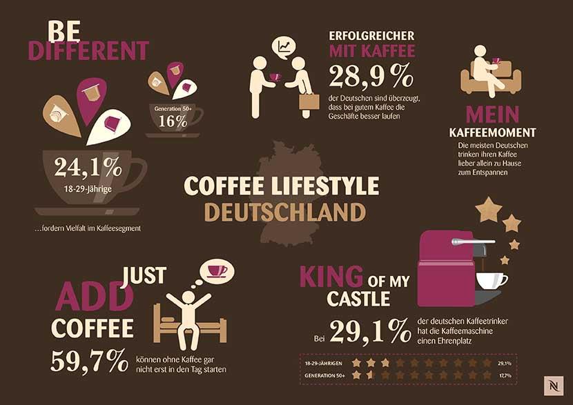 Der neue Coffee Lifestyle: Vom Massenprodukt zum Lifestyle-Symbol, vom bloßen Konsum zur Lebenseinstellung. Grafik: Nespresso Deutschland GmbH