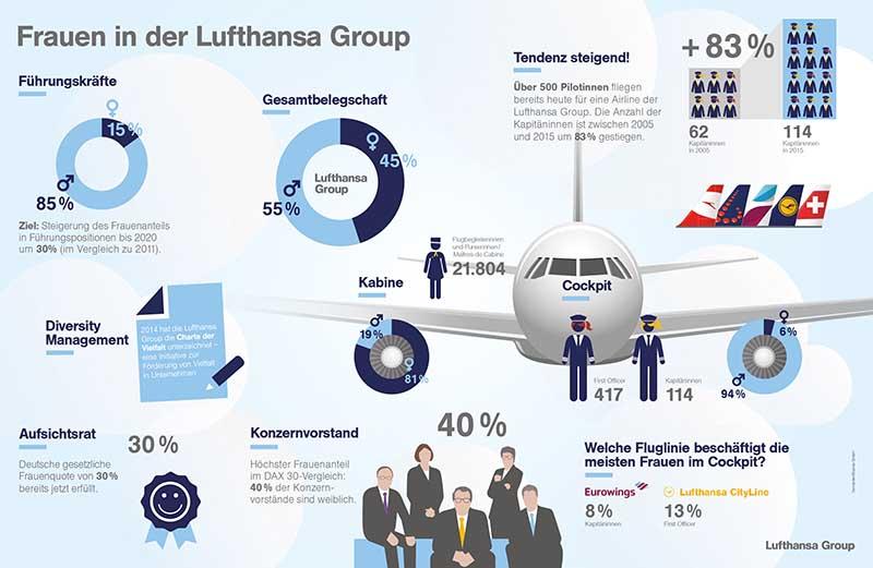 Frauen in der Lufthansa Group. Grafik: Lufthansa