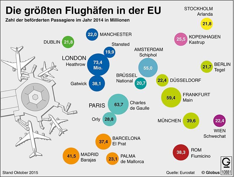London-Heathrow ist der verkehrsreichste Passagierflughafen in der Europäischen Union. 73,4 Millionen Passagiere wurden im Jahr 2014 dort abgefertigt. Grafik: obs/dpa-infografik GmbH
