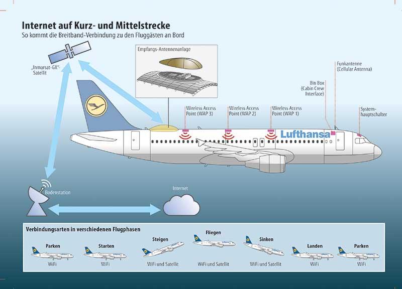Grafik: Lufthansa