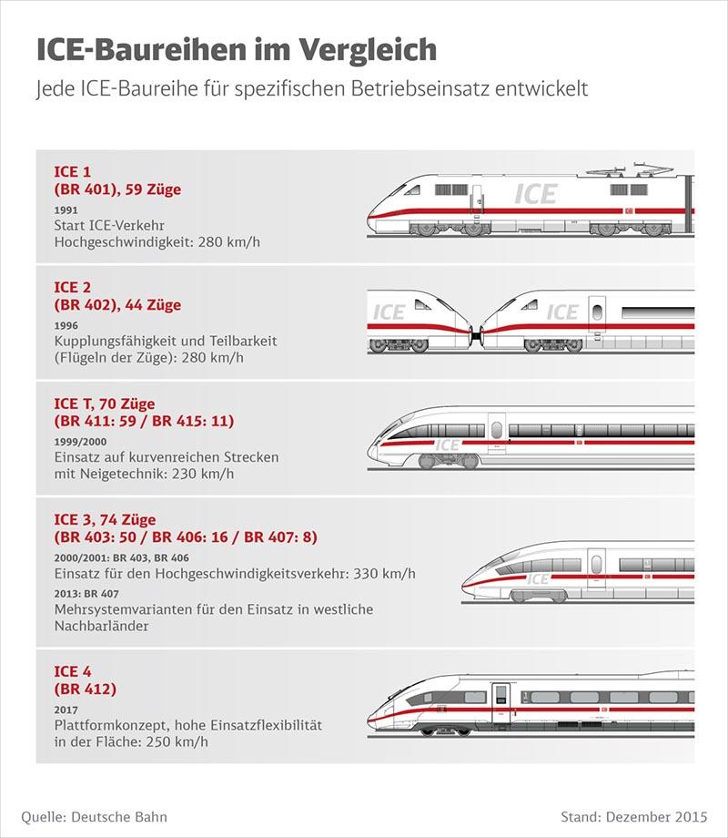Quelle: Deutsche Bahn
