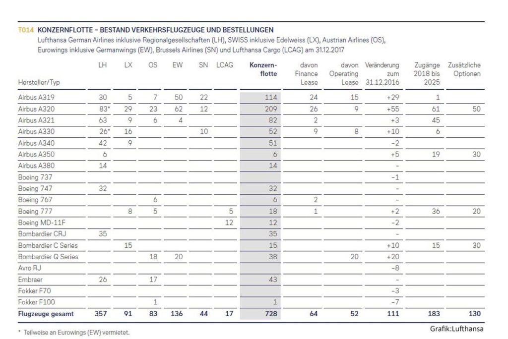 Lufthansa Konzernflotte, Bestand an Verkehrsfluzeugen und Bestellungen. Grafik: Lufthansa
