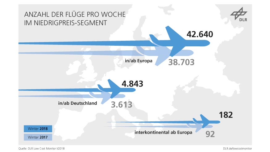 Die Anzahl der Billigflüge ab Deutschland, ab Europa und nach Übersee hat erneut zugenommen. Quelle: DLR (CC-BY 3.0).