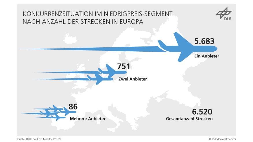 Eine große Mehrheit der Strecken wird noch immer von nur einem Anbieter bedient. Quelle: DLR (CC-BY 3.0).