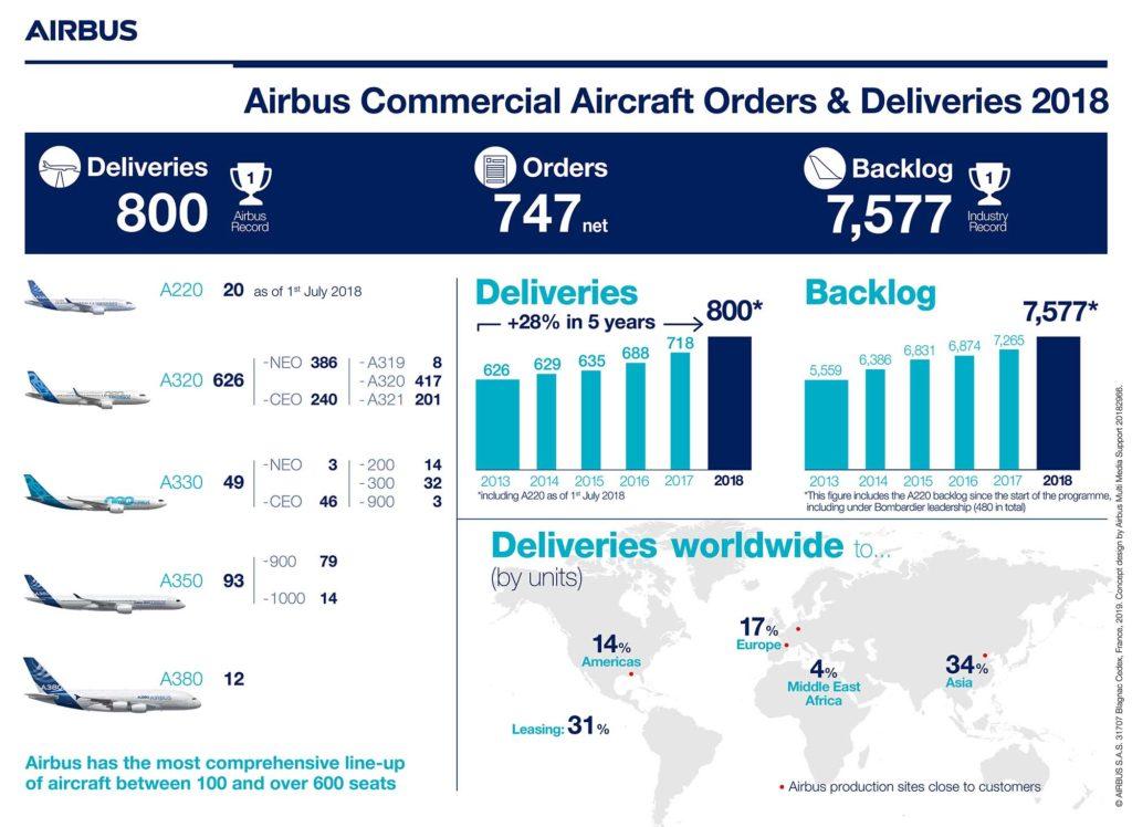 Nur 12 A380 verließen 2018 die Fertigungsstätten von Airbus. Grafik: Airbus