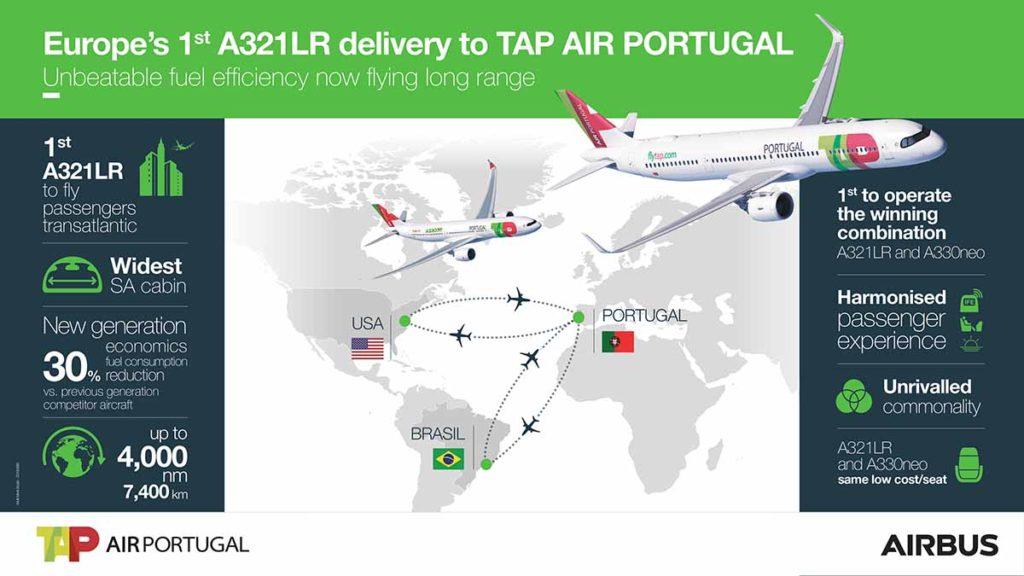 Grafik: Airbus